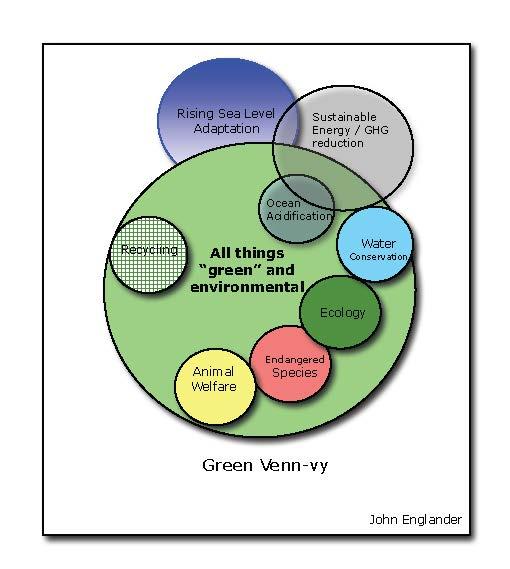 Green Venn Vy Rising Waters Confab