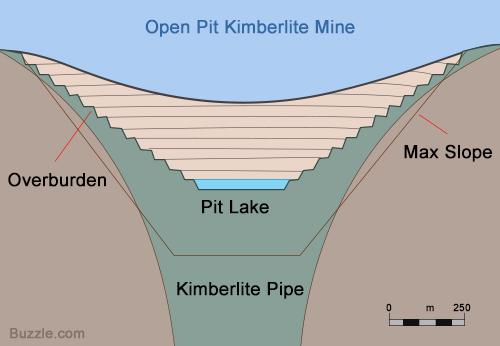 Diamond mine shape and geology